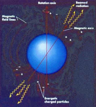 Astronomy 100 Death Of High Mass Stars