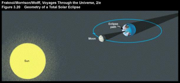 When the Moon passes between the Earth and theSun (New Moon Phase ...