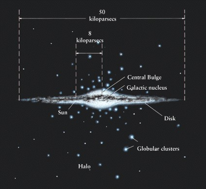 Astronomy 100 -- The Milky Way Galaxy