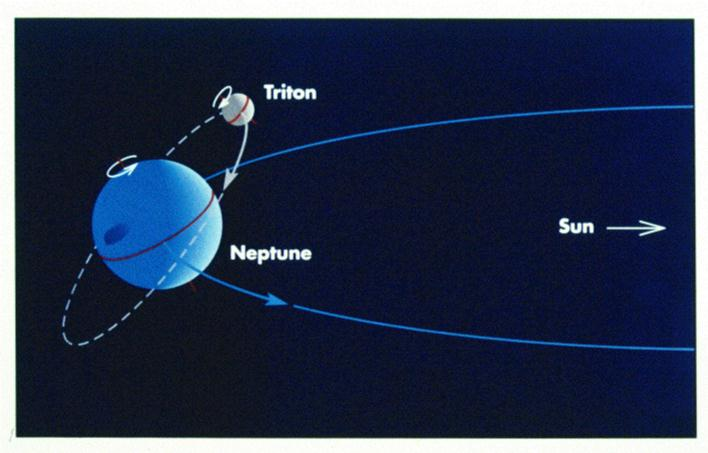 Astronomy 100 -- Outer Moons and Icy Bodies  Astronomy 100 -...